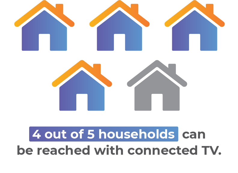 illustration depicting that 4 out of 5 households can be reached with connected tv