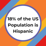 18% of the US Population is Hispanic. MHP/Team SI created an infographic to help you understand how to reach the Hispanic market.